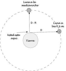 EclipseLuna-RadioTierra