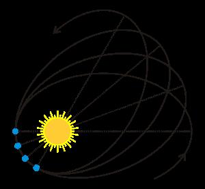 2000px-Perihelion_precession.svg